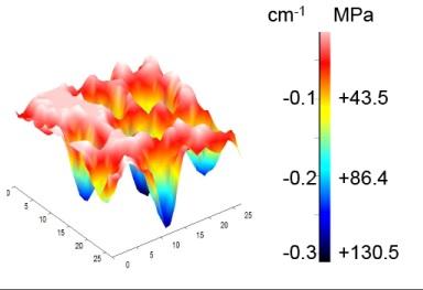 Управление разделением фаз в тонких пленках диоксида ванадия с помощью структурирования подложек