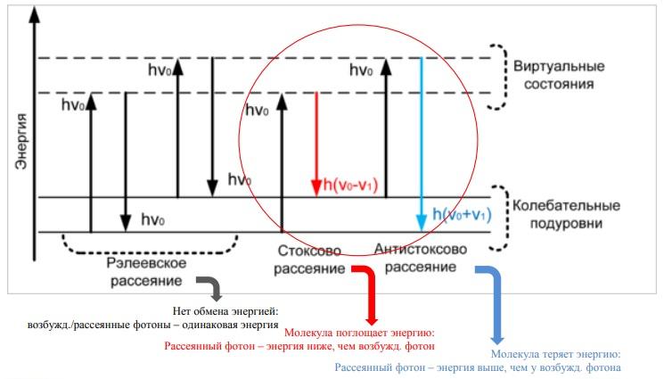 Рамановская спектроскопия